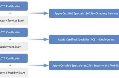 Apple's training site back online, Lion certifications due this fall