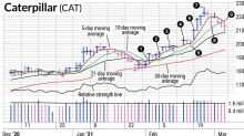 CAT Stock Shows There's More To Consider Than Just Growth Stocks