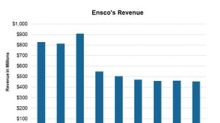 Drilling into Ensco's 4Q17 Revenues and Expectations for 1Q18