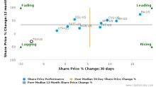 Triumph Group, Inc. breached its 50 day moving average in a Bearish Manner : TGI-US : July 27, 2017
