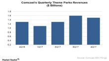 Here's How Comcast's Theme Park Business Performed in 4Q17