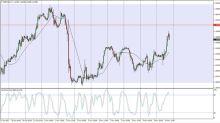 GBP/USD Pronóstico de Precios 13 Noviembre 2017, Análisis Técnico