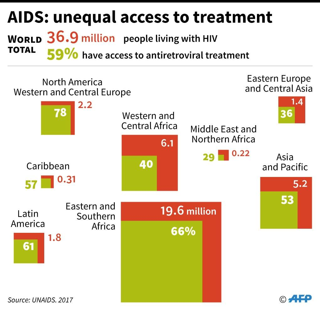 Number of people living with HIV and having access to treatment by region in 2017. (AFP Photo/Cecilia SANCHEZ)