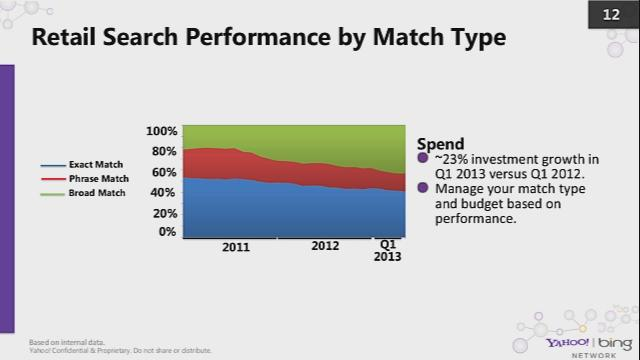 Top 3 Ways to Capture More Search Shoppers