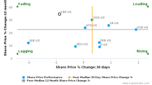 CenterPoint Energy, Inc. breached its 50 day moving average in a Bullish Manner : CNP-US : October 13, 2017