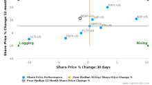 Workday, Inc. breached its 50 day moving average in a Bullish Manner : WDAY-US : August 15, 2017