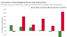 Oil Is Driving Natural-Gas-Weighted Stocks