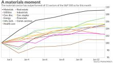 This S&P 500 sector is having its best month in about 4 years, trouncing tech stocks