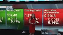 Global markets update: Time to take profits