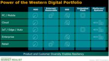 A Look at Western Digital's Product Portfolio