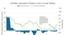 What Drove the US Dollar Lower Last Week