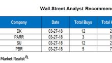 Analyzing Wall Street Targets for DK, PARR, SU and PBR