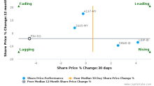 Wilmar International Ltd. breached its 50 day moving average in a Bearish Manner : F34-SG : November 15, 2017