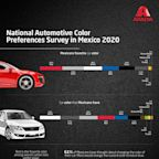 Axalta's Second National Automotive Color Preferences Survey Reveals that nearly 60% of Mexicans Prefer Red, Silver or White