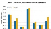 What Subdued ABT's Medical Devices Segment in Q2 2018?