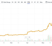 Bitcoin price surge is not just about Facebook's crypto push