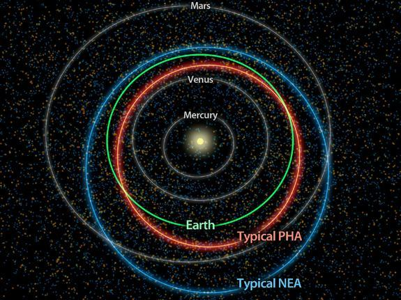 This diagram illustrates the differences between orbits of a typical near-Earth asteroid (blue) and a potentially hazardous asteroid, or PHA (orange). PHAs have the closest orbits to Earth's orbit, coming within 5 million miles (about 8 million