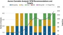 What Analysts Recommend for Aurora Cannabis in November