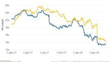 Comparing Philip Morris's and Altria's Valuation