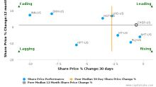 Chesapeake Lodging Trust breached its 50 day moving average in a Bullish Manner : CHSP-US : September 8, 2017