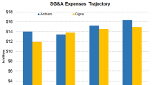 ANTM or CI: Comparing Their Expenses in 2019