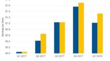 What Drove RH's Stock Performance in H1 2018