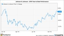 Why Johnson & Johnson's Up 3% So Far in 2018