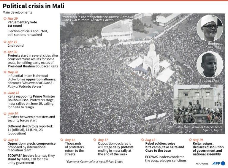 Political crisis in Mali