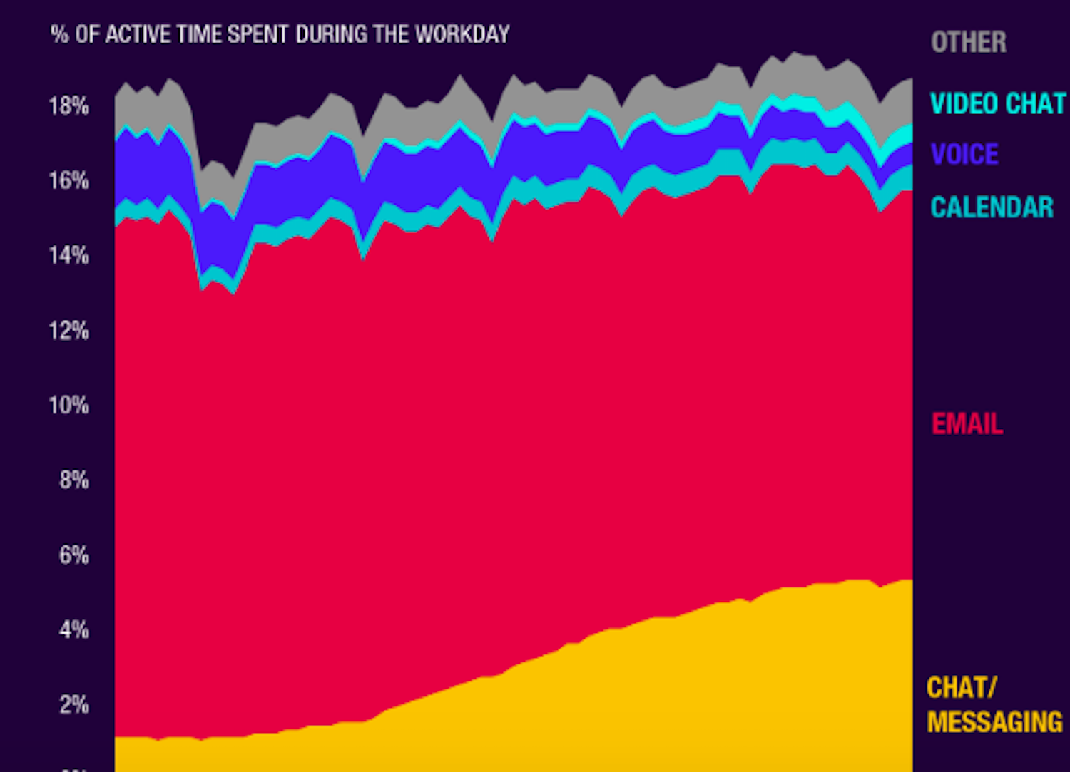 Chart: We're all spending less time on email, and that's good for Slack