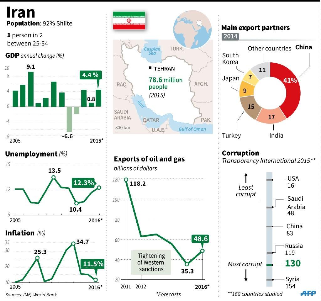 Iran fact file (AFP Photo/Laurence SAUBADU, Kun TIAN, Colin HENRY)