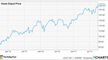 The Simple Reason Why I Won't Buy Home Depot, Inc. Stock