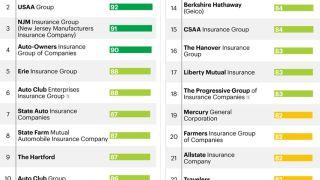 Two Decades of Consumer Reports Car Insurance Survey Results
