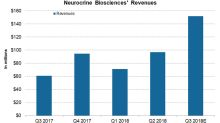 A Financial Overview of Neurocrine Biosciences in October