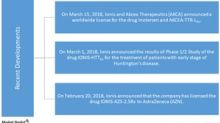 Must-Know Developments for Ionis Pharmaceuticals in 2018