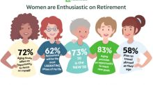 """Financial Challenges Aside, Women Are Enthusiastic on Retirement, Say """"70 is the New 50"""""""