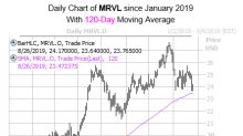 Pre-Earnings Marvell Technology Pullback May Be a Buy Signal