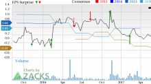 ViaSat (VSAT) Q1 Earnings Fall Y/Y on Escalating R&D Costs