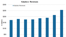 How Did Kalydeco Perform in 4Q17 and 2017?
