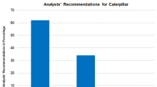 Caterpillar: Analysts' Recommendations