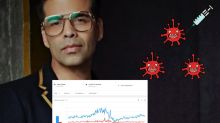More Indians are Interested in Karan Johar Than Finding out When Covid-19 Vaccine is Arriving