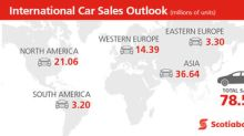 Canadian auto sales forecast increased to record-setting pace: Scotiabank