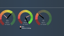 Can Safestore Holdings plc (LON:SAFE) Maintain Its Strong Returns?