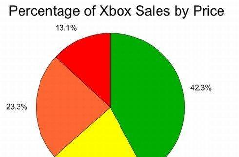 How important is the $199 Xbox 360?