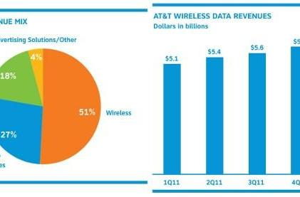 AT&T reports Q1 earnings: $31.8 billion in revenue, 5.5 million smartphones sold
