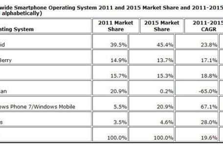 Report: Windows Phone to beat iPhone in market share by 2015