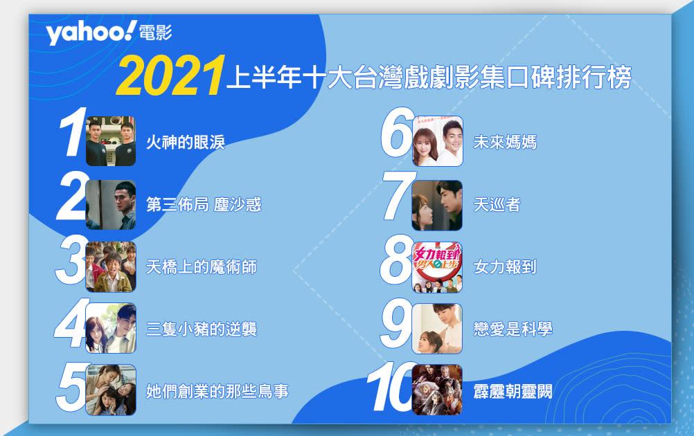 【Yahoo電影嚴選】 2021上半年台灣戲劇影集口碑排行榜!前三名你可能都追過! - Yahoo奇摩電影