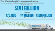 The Walton family gets $100 million richer every single day