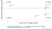 NIB Holdings Ltd. breached its 50 day moving average in a Bearish Manner : NHF-AU : August 24, 2017