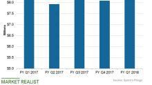 Sprint's Plans before US Spectrum Auctions