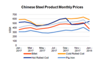 Why Rising Steel Inventory Doesn't Bode Well for China's Steel